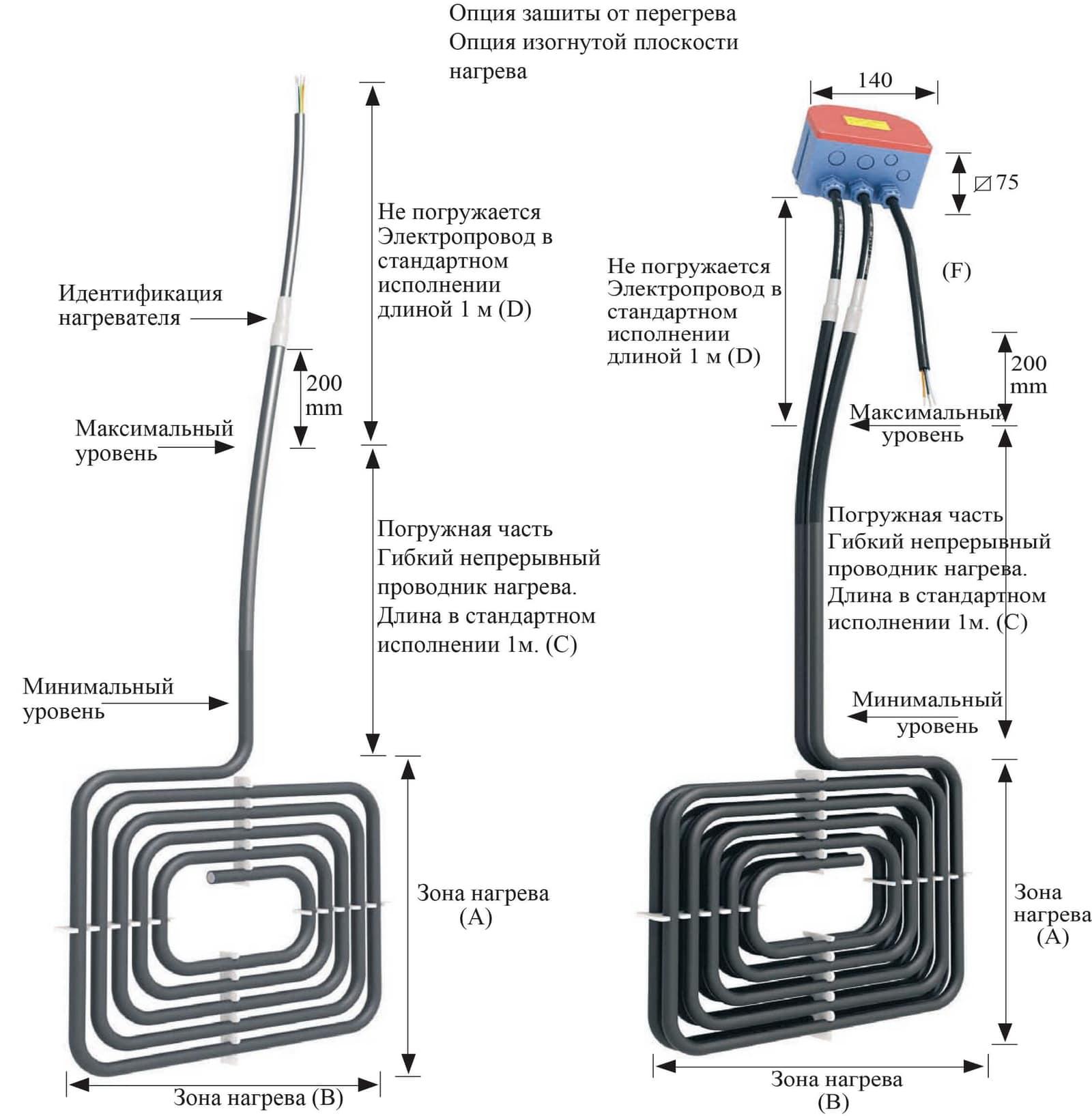 Нагреватели STFX Teflon